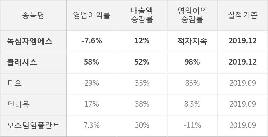 [잠정실적]녹십자엠에스, 작년 4Q 영업이익 적자폭 커짐... -8.6억원 → -19.1억원 (연결)