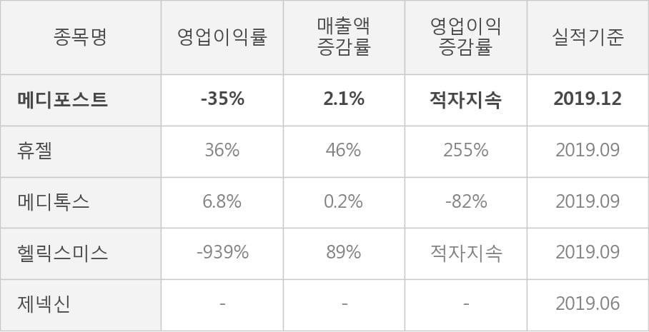 [잠정실적]메디포스트, 작년 4Q 영업이익 적자폭 커짐... -14.1억원 → -38.8억원 (연결)