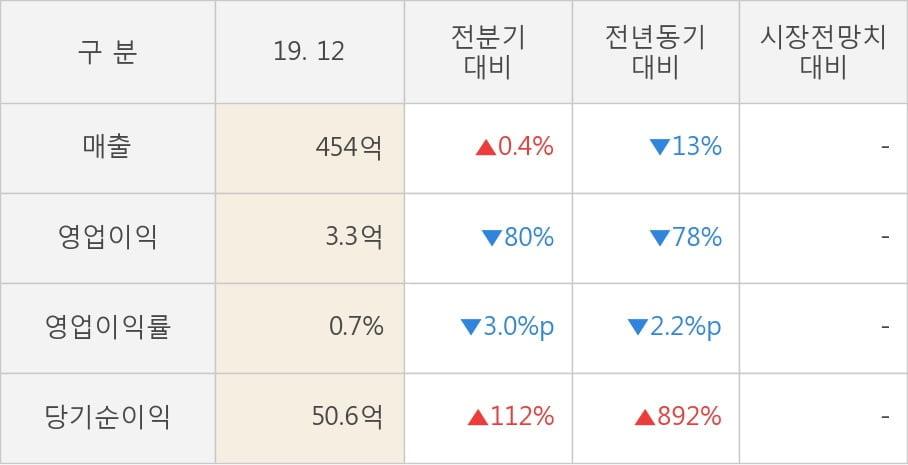 [잠정실적]백광소재, 작년 4Q 영업이익 급감 3.3억원... 전년동기比 -78%↓ (연결)