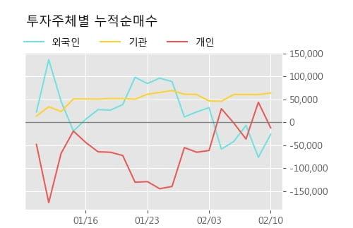 '평화산업' 5% 이상 상승, 단기·중기 이평선 정배열로 상승세