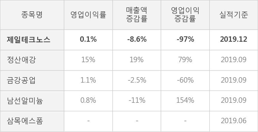 [잠정실적]제일테크노스, 작년 4Q 영업이익 급감 3000만원... 전년동기比 -97%↓ (연결)
