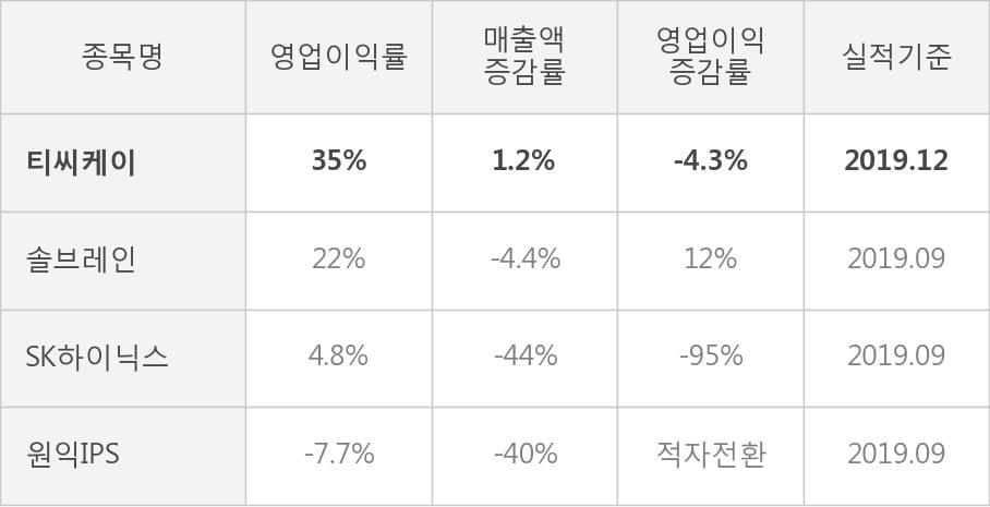 [잠정실적]티씨케이, 작년 4Q 매출액 421억(+1.2%) 영업이익 146억(-4.3%) (개별)