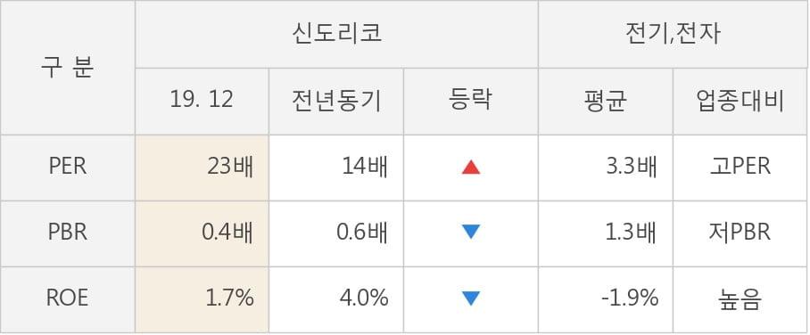 [잠정실적]신도리코, 작년 4Q 매출액 1057억(-27%) 영업이익 31.8억(-23%) (연결)