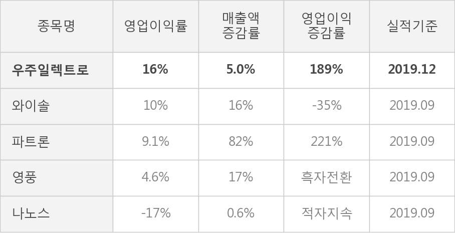[잠정실적]우주일렉트로, 3년 중 최고 영업이익 기록, 매출액은 직전 대비 -10%↓ (연결)