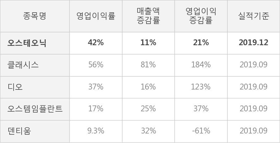 [잠정실적]오스테오닉, 작년 4Q 매출액 37.6억(+11%) 영업이익 15.9억(+21%) (개별)