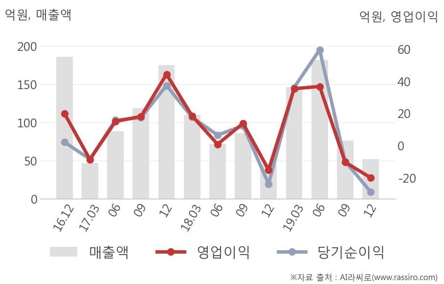 [잠정실적]아이앤씨, 3년 중 가장 낮은 영업이익, 매출액은 직전 대비 -32%↓ (연결)
