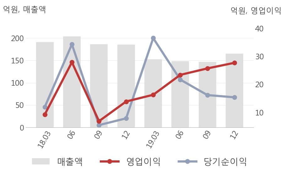 [잠정실적]웹케시, 영업이익 5분기 연속 증가, 매출액도 전분기 대비 증가 (개별)