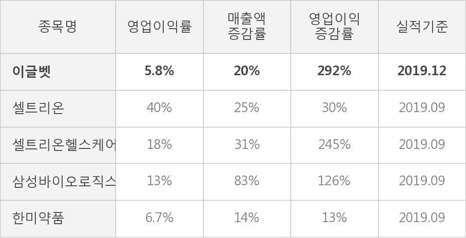 [잠정실적]이글벳, 작년 4Q 매출액 88.2억(+20%) 영업이익 5.1억(+292%) (개별)