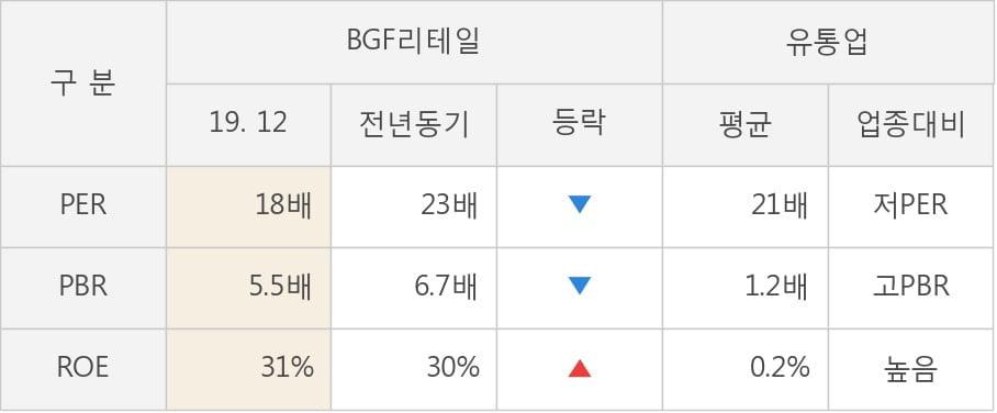 [잠정실적]BGF리테일, 작년 4Q 매출액 1조4970억(+3.9%) 영업이익 445억(+7.5%) (연결)