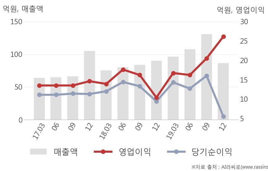 [잠정실적]디앤씨미디어, 작년 4Q 매출액 86.4억(-3.9%) 영업이익 26.1억(+151%) (연결)