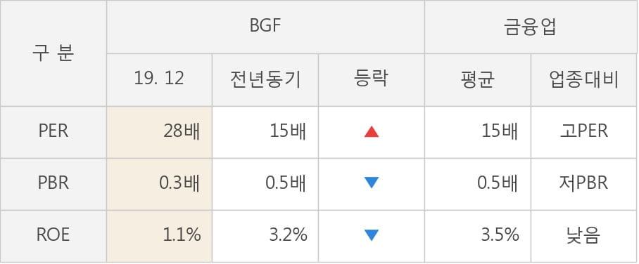 [잠정실적]BGF, 작년 4Q 매출액 615억(+19%) 영업이익 100억(+333%) (연결)