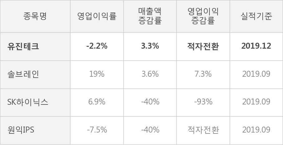 [잠정실적]유진테크, 3년 중 가장 낮은 영업이익, 매출액은 직전 대비 -15%↓ (연결)