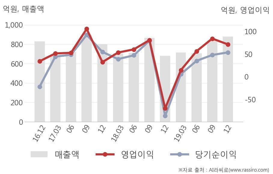 [잠정실적]사조오양, 작년 4Q 매출액 879억(+29%) 영업이익 71.3억(흑자전환) (개별)