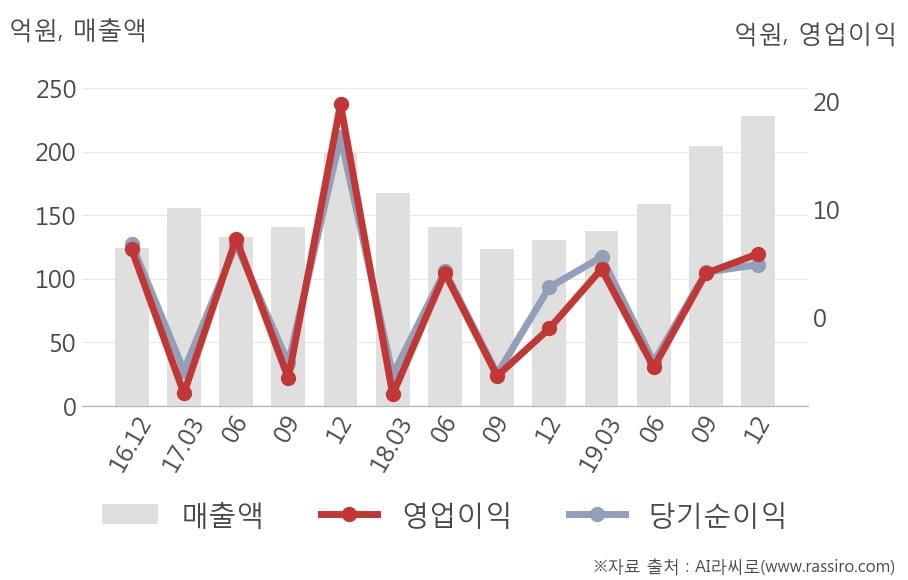 [잠정실적]국영지앤엠, 작년 4Q 매출액 급증 228억원... 전년동기比 75%↑ (개별)