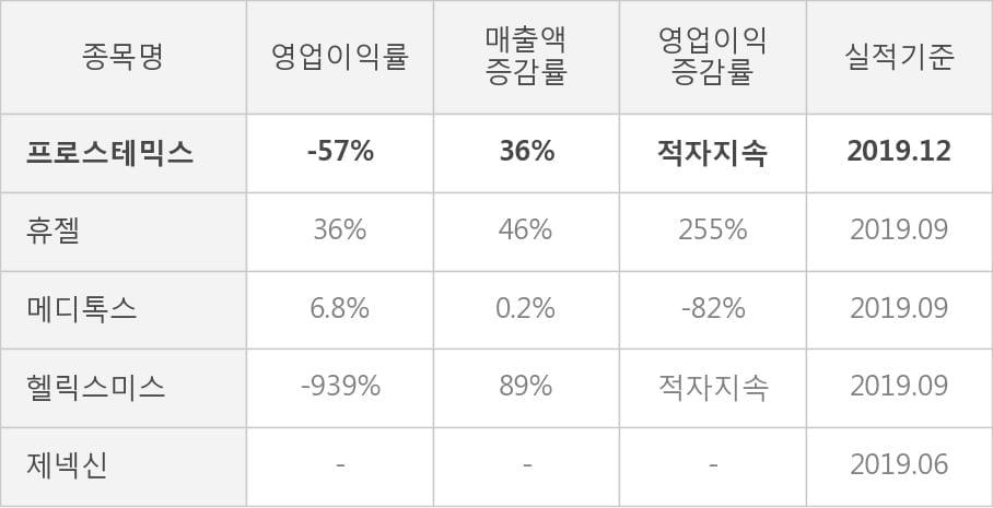 [잠정실적]프로스테믹스, 작년 4Q 매출액 19.3억(+36%) 영업이익 -11억(적자지속) (연결)