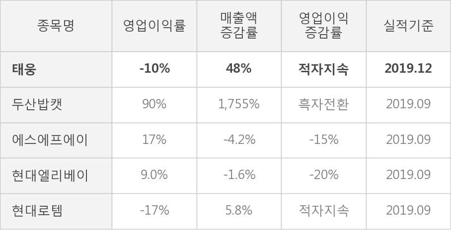[잠정실적]태웅, 작년 4Q 매출액 1016억(+48%) 영업이익 -103억(적자지속) (개별)