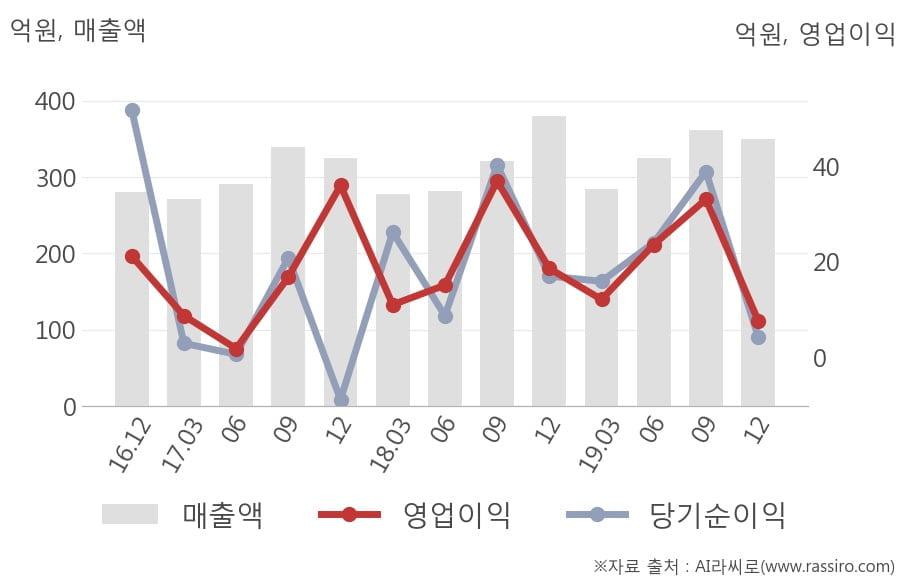 [잠정실적]텔레칩스, 작년 4Q 매출액 350억(-7.8%) 영업이익 7.7억(-59%) (연결)