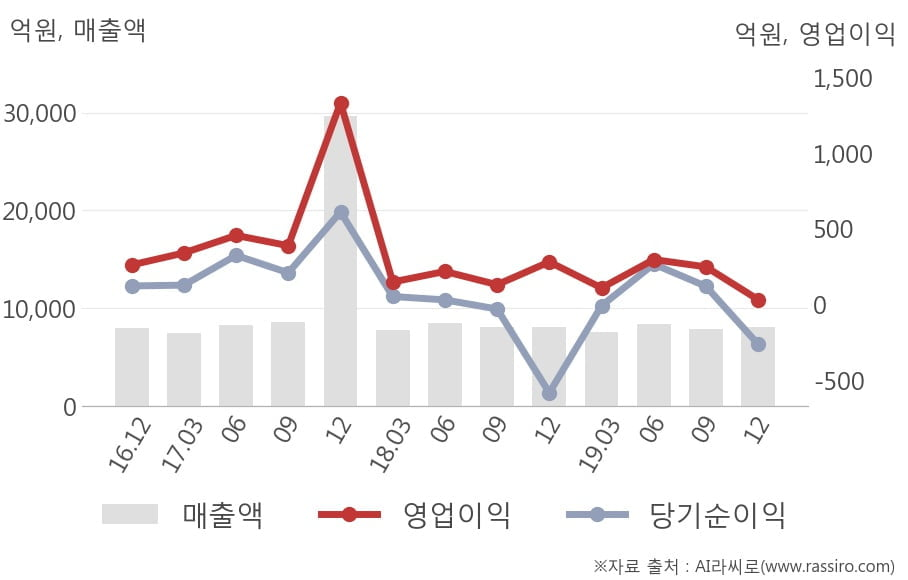 [잠정실적]LG하우시스, 작년 4Q 영업이익 급감 32억원... 전년동기比 -89%↓ (연결)