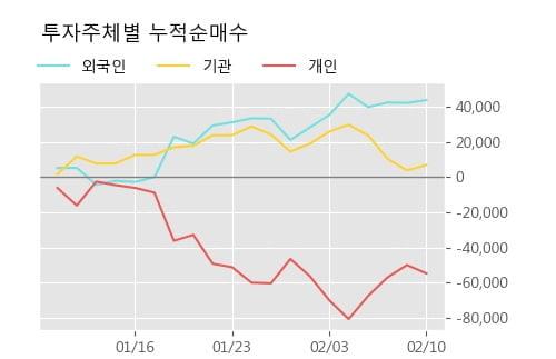 '두산솔루스1우' 5% 이상 상승, 단기·중기 이평선 정배열로 상승세