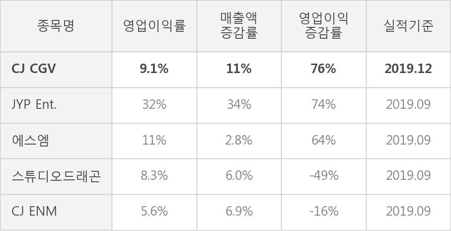 [잠정실적]CJ CGV, 작년 4Q 영업이익 급증 452억원... 전년동기比 76%↑ (연결)