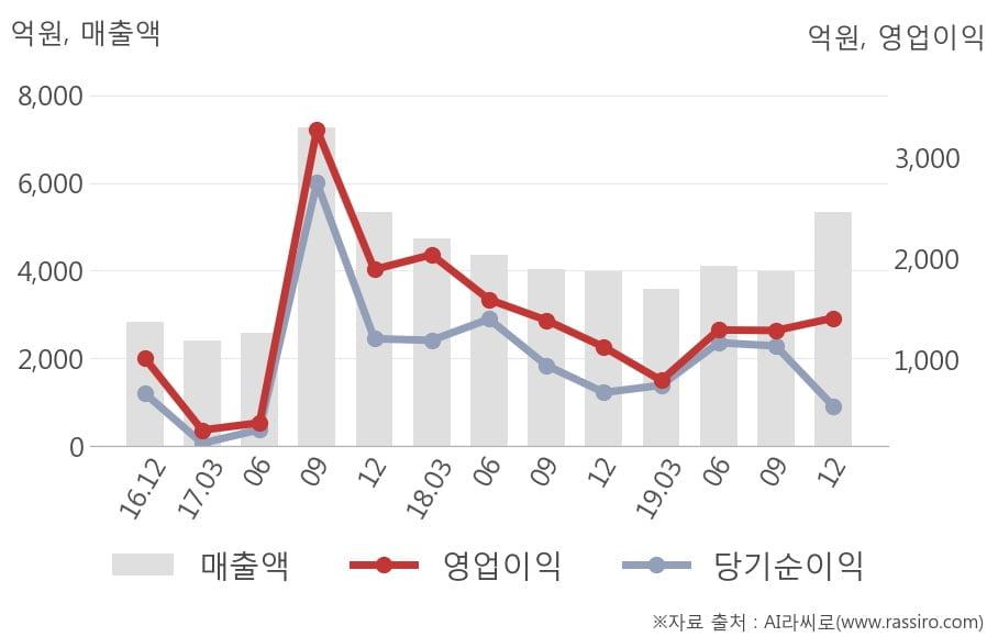 [잠정실적]엔씨소프트, 작년 4Q 매출액 급증 5338억원... 전년동기比 34%↑ (연결)