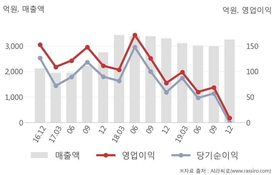 [잠정실적]현대리바트, 작년 4Q 영업이익 급감 8.9억원... 전년동기比 -89%↓ (연결)