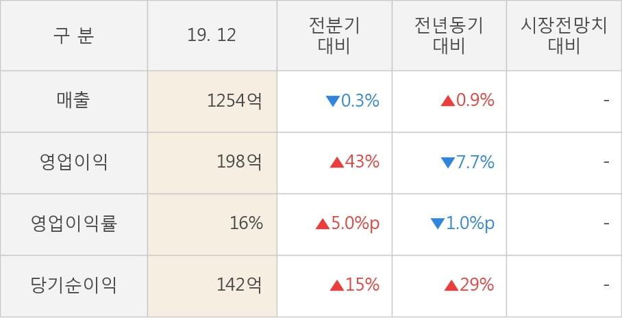 [잠정실적]케이씨, 작년 4Q 매출액 1254억(+0.9%) 영업이익 198억(-7.7%) (연결)