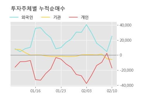 '세하' 5% 이상 상승, 주가 5일 이평선 상회, 단기·중기 이평선 역배열