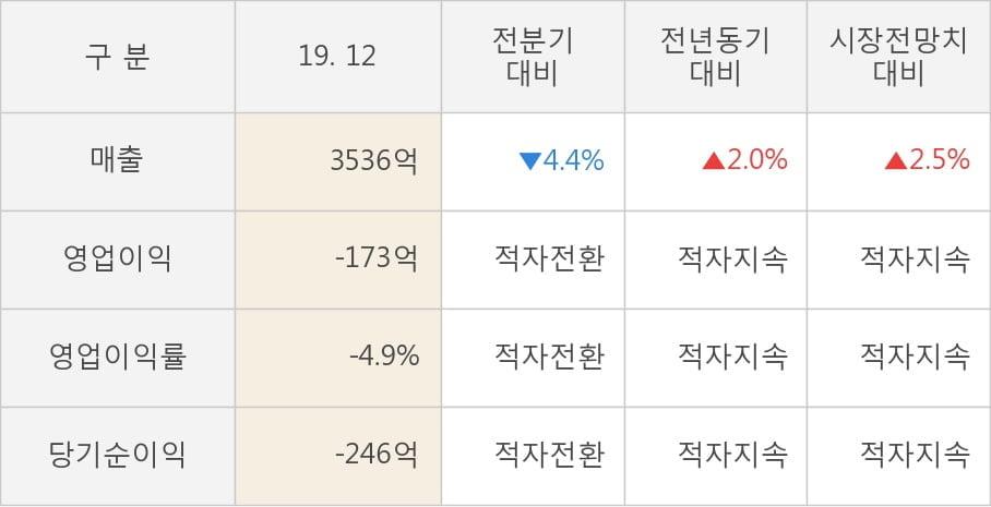 [잠정실적]녹십자, 작년 4Q 영업이익 전년동기比 급감... -56.2억원 → -173억원 (연결)