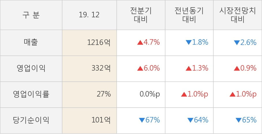 [잠정실적]컴투스, 작년 4Q 매출액 1216억(-1.8%) 영업이익 332억(+1.3%) (연결)