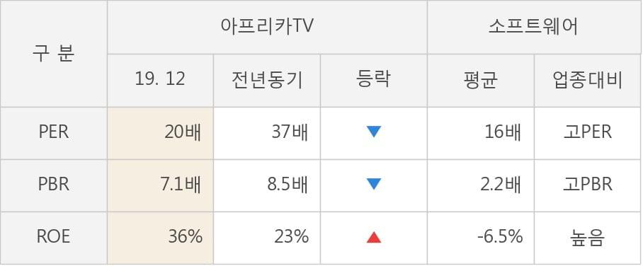 [잠정실적]아프리카TV, 작년 4Q 매출액 434억(+16%) 영업이익 72.9억(-3.0%) (연결)