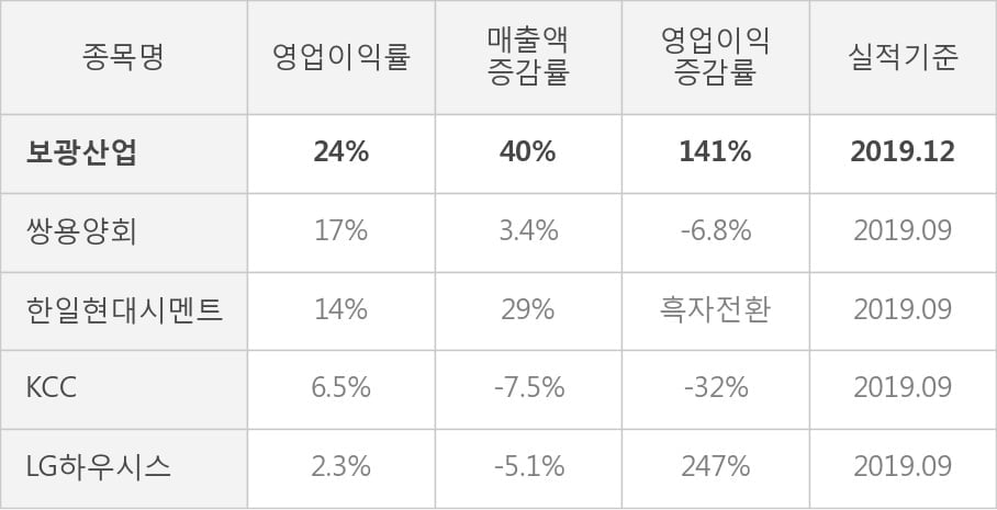 [잠정실적]보광산업, 작년 4Q 영업이익 39.1억원, 전년동기比 141%↑... 영업이익률 대폭 개선 (개별)