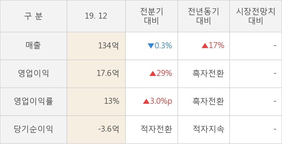 [잠정실적]서울제약, 작년 4Q 매출액 134억(+17%) 영업이익 17.6억(흑자전환) (개별)