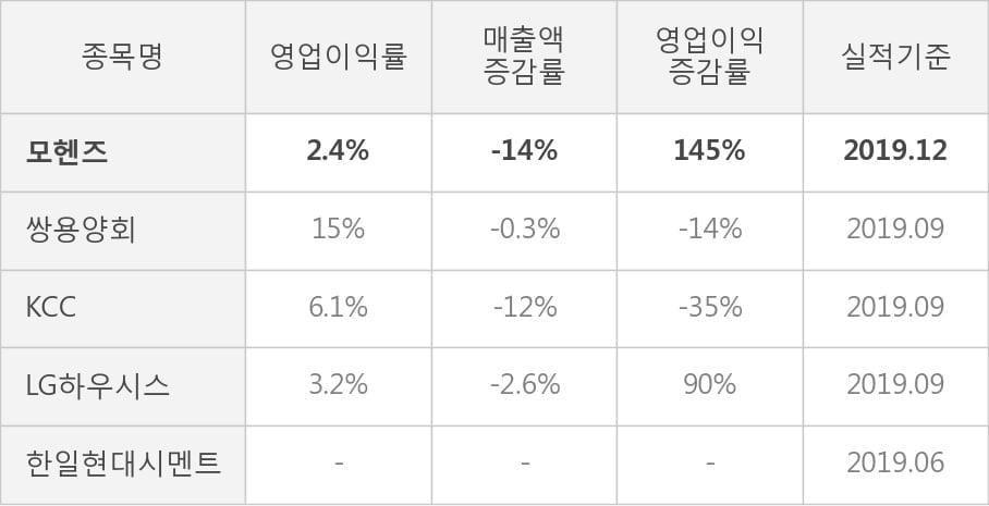 [잠정실적]모헨즈, 작년 4Q 매출액 228억(-14%) 영업이익 5.4억(+145%) (연결)