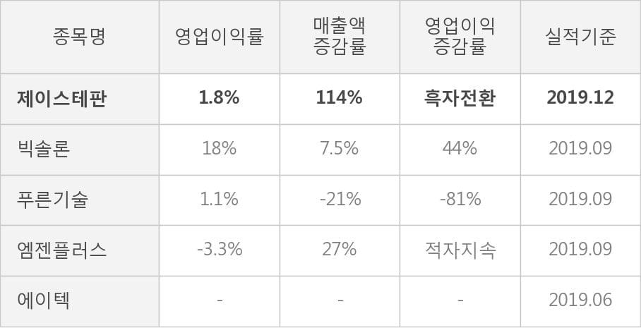 [잠정실적]제이스테판, 작년 4Q 매출액 90.5억(+114%) 영업이익 1.6억(흑자전환) (연결)