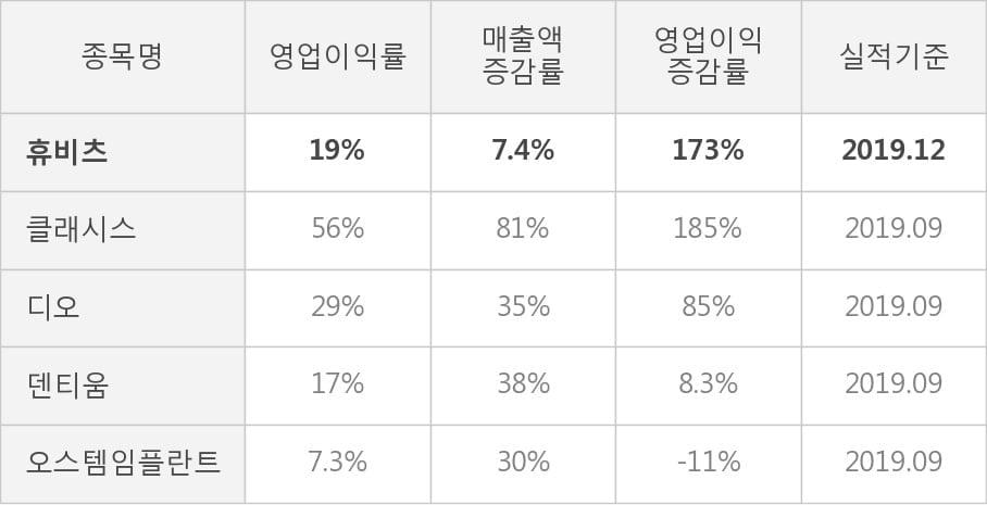 [잠정실적]휴비츠, 작년 4Q 영업이익 44.5억원, 전년동기比 173%↑... 영업이익률 대폭 개선 (연결)