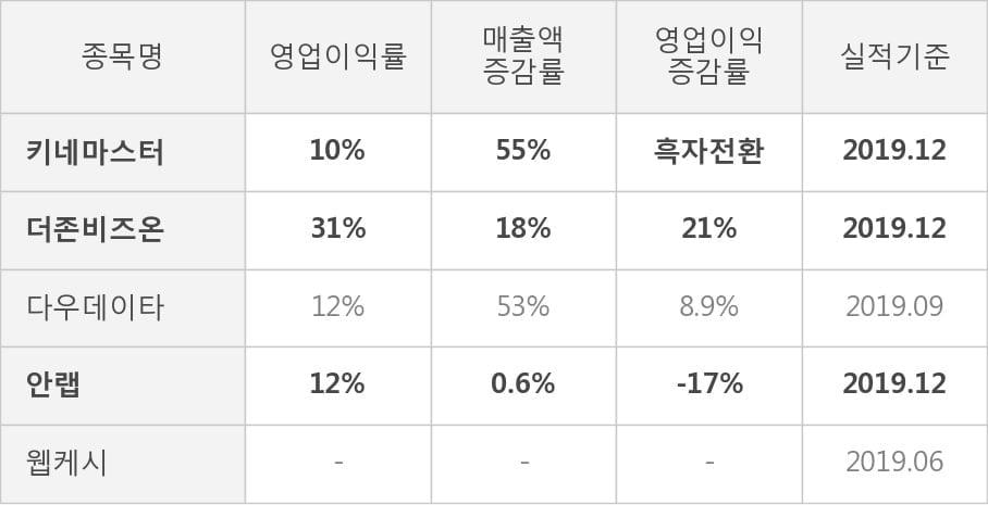 [잠정실적]키네마스터, 3년 중 최고 매출 달성, 영업이익은 직전 대비 -1.6%↓ (연결)