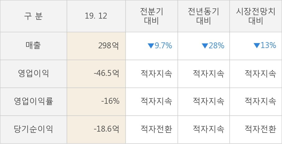 [잠정실적]게임빌, 작년 4Q 매출액 298억(-28%) 영업이익 -46.5억(적자지속) (연결)