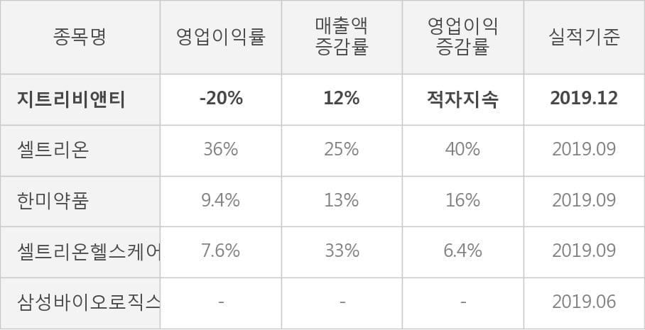[잠정실적]지트리비앤티, 3년 중 가장 낮은 영업이익, 매출액은 직전 대비 -6.3%↓ (연결)