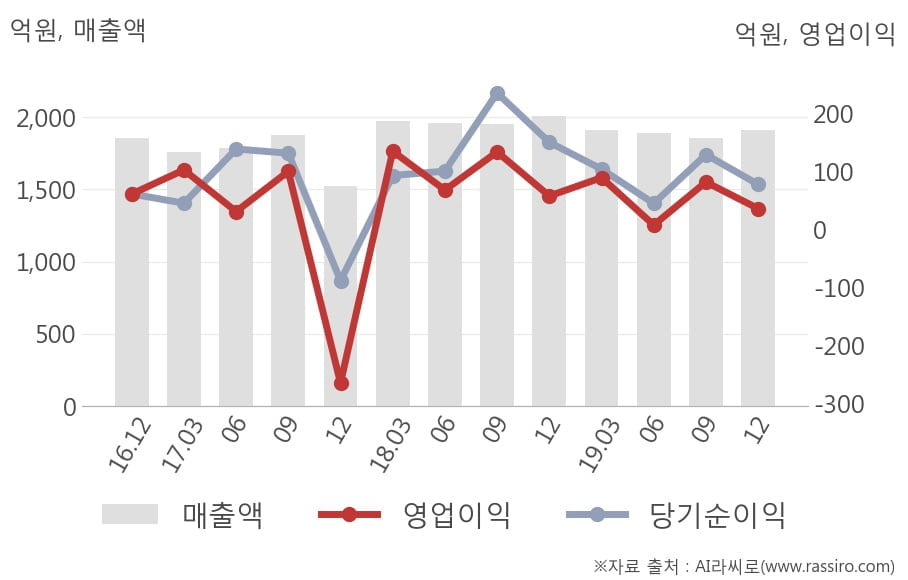 [잠정실적]조선내화, 작년 4Q 매출액 1914억(-4.7%) 영업이익 35.9억(-38%) (연결)