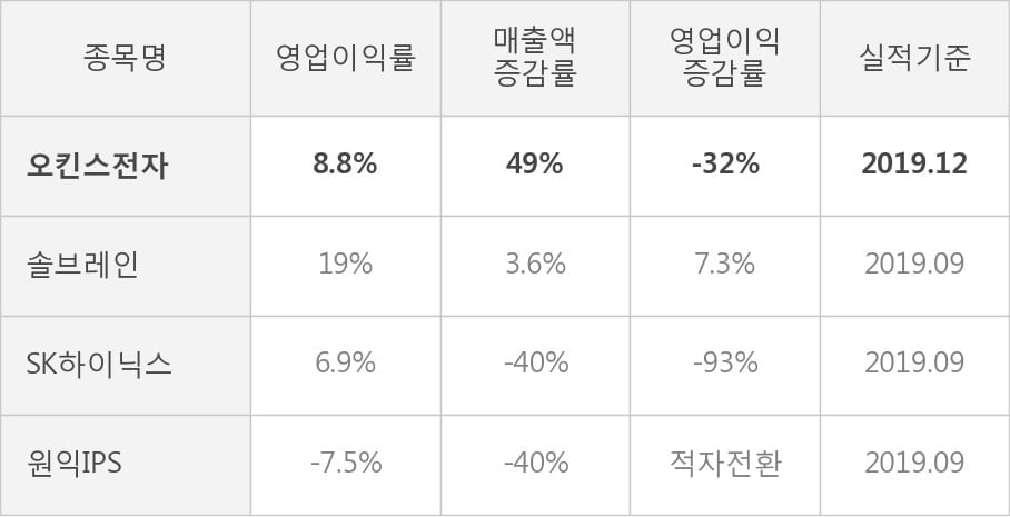 [잠정실적]오킨스전자, 3년 중 최고 매출 달성, 영업이익은 직전 대비 85%↑ (연결)