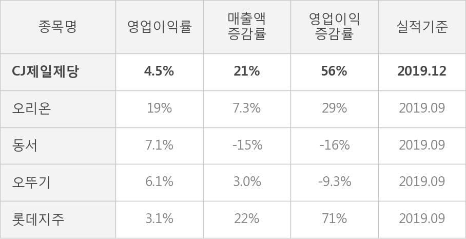 [잠정실적]CJ제일제당, 3년 중 최고 매출 달성, 영업이익은 직전 대비 -1.1%↓ (연결)