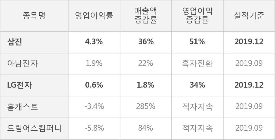 [잠정실적]삼진, 작년 4Q 매출액 307억(+36%) 영업이익 13.3억(+51%) (연결)