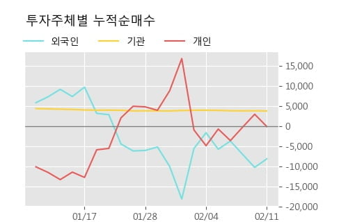 'TBH글로벌' 5% 이상 상승, 주가 5일 이평선 상회, 단기·중기 이평선 역배열