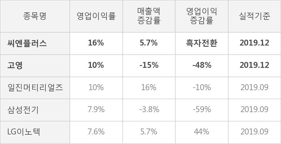 [잠정실적]씨엔플러스, 3년 중 최고 영업이익 기록, 매출액은 직전 대비 -3.0%↓ (연결)