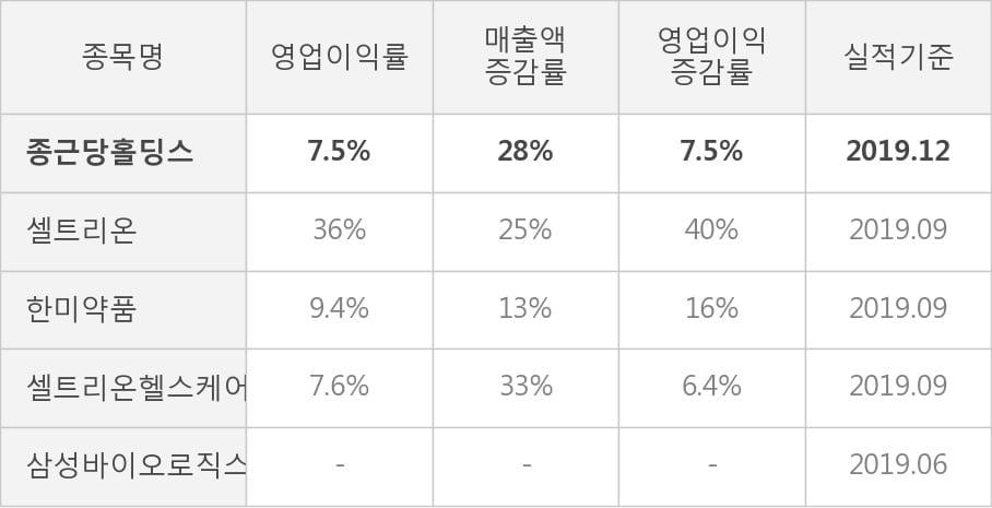 [잠정실적]종근당홀딩스, 작년 4Q 매출액 1811억(+28%) 영업이익 136억(+7.5%) (연결)