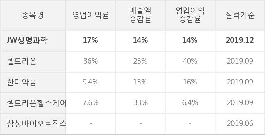 [잠정실적]JW생명과학, 3년 중 최고 매출 달성, 영업이익은 직전 대비 4.8%↑ (연결)