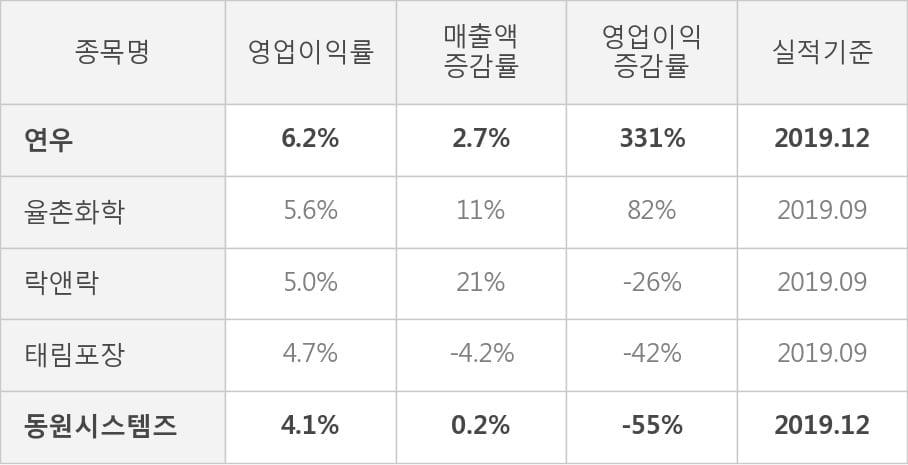 [잠정실적]연우, 작년 4Q 매출액 723억(+2.7%) 영업이익 44.8억(+331%) (연결)