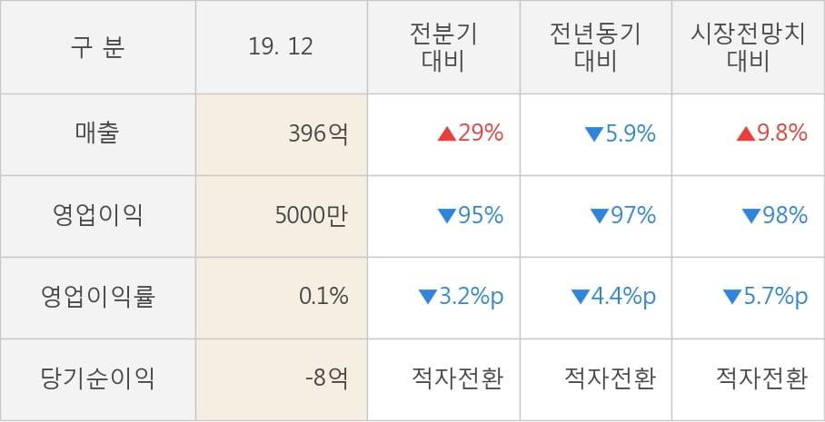 [잠정실적]하이비젼시스템, 작년 4Q 영업이익 급감 5000만원... 전년동기比 -97%↓ (연결)