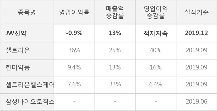 [잠정실적]JW신약, 작년 4Q 매출액 267억(+13%) 영업이익 -2.4억(적자지속) (연결)